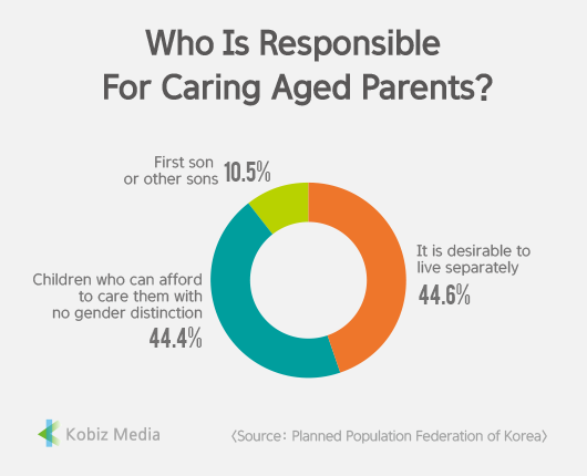 [Stats] Who Is Responsible For Caring Aged Parents?