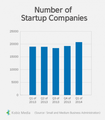 [Stats] Number of Startup Companies