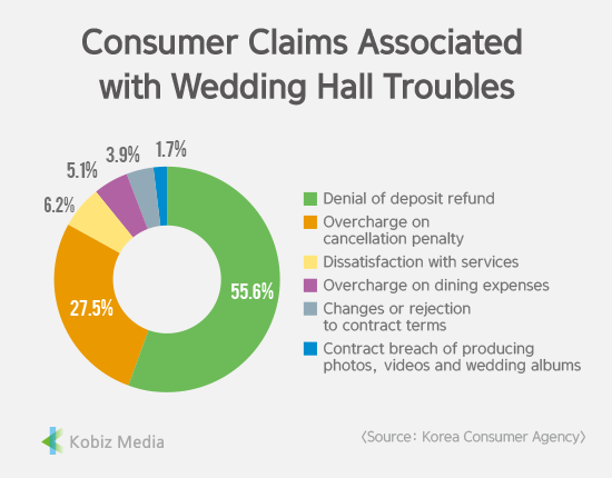 [Stats] Consumer Claims Associated with Wedding Hall Troubles