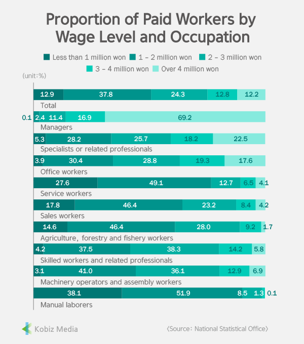 [Stats] Proportion of Paid Workers by Wage Level and Occupation