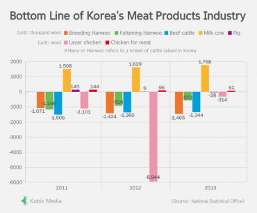 [Stats] Bottom Line of Korea's Meat Products Industry