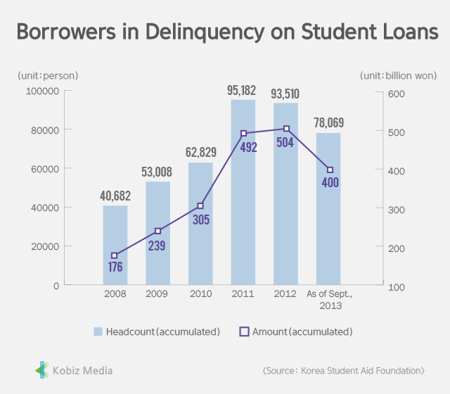 [Stats] Borrowers in Delinquency on Student Loans