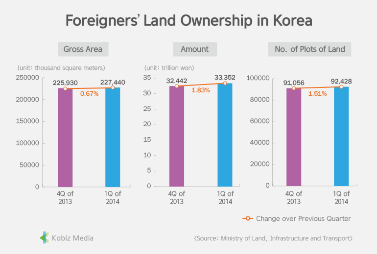 [Stats] Foreigners' Land Ownership in Korea