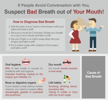 [Infographics] If People Avoid Conversation with You, Suspect Bad Breath of Your Mouth