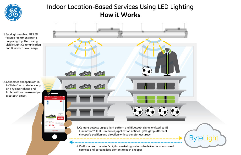 First Indoor Location Solution to Communicate with Shoppers' Smart Devices Using Both Visible Light Communication and Bluetooth Low Energy (image: GE Lighting/Business Wire)