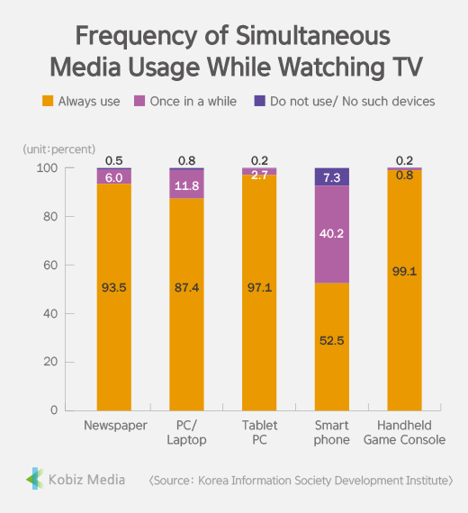 [Stats] Frequency of Simultaneous Media Usage While Watching TV