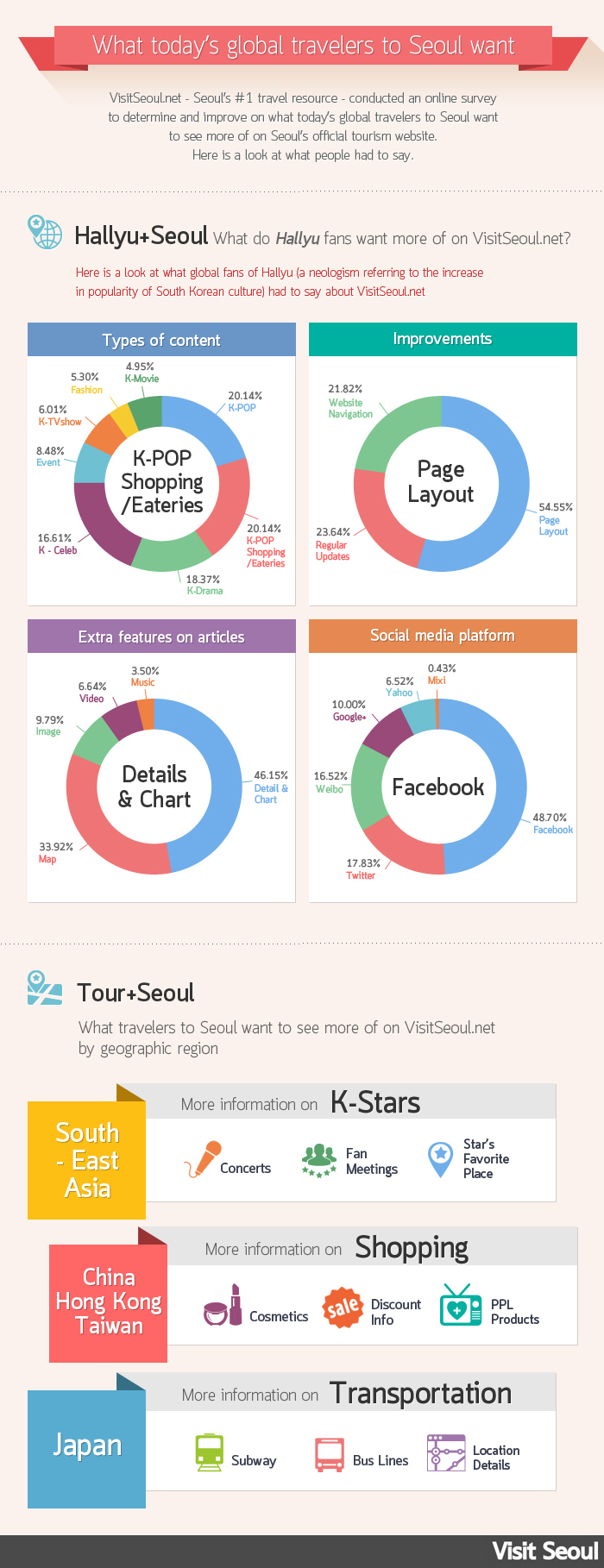Visitseoul.net announced the infographics from their Hallyu Event survey which was conducted through renewal website and SNS of Visitseoul.net. (image credit: Business Wire)