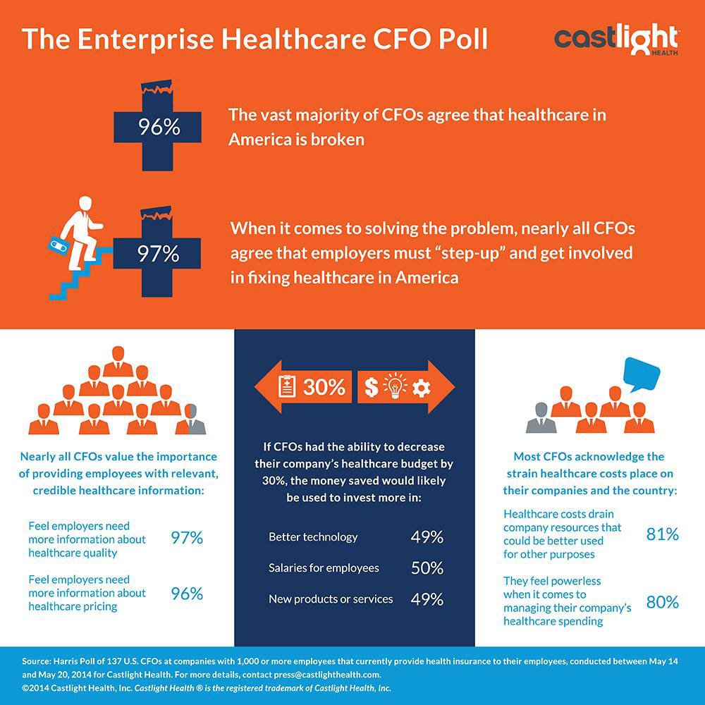 "The enterprise healthcare CFO poll reveals nearly all CFOs agree employers must ""step-up"" and help fix healthcare in America. (graphic: BusinessWire)"