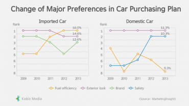 [Stats] Change of Major Preferences in Car Purchasing Plan