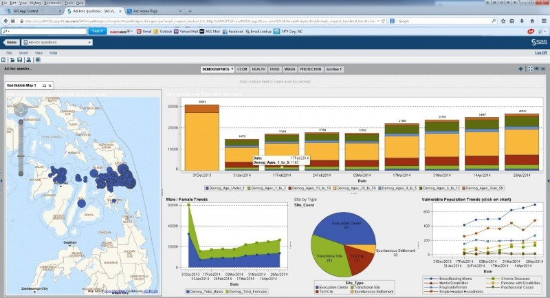 Philippines Typhoon Recovery Gets Boost from SAS Visual Analytics