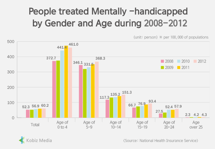 Mentally-handicapped-2008-2012