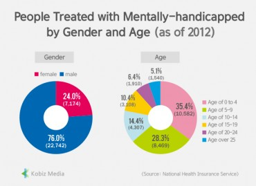 [Stats] People Treated with Mentally-handicapped by Gender and Age (as of 2012)