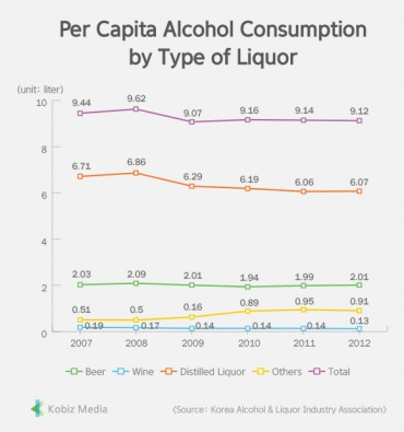 [Stats] Per Capita Alcohol Consumption by Type of Liquor