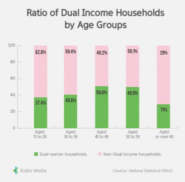 [Stats] Ratio of Dual Income Households by Age Groups
