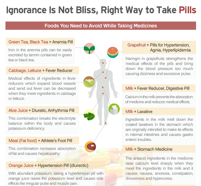 [Infographics] Ignorance Is Not Bliss, Right Way to Take Pills