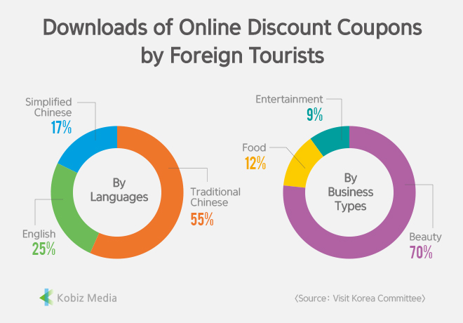 [Stats] Downlods of Online Discount Coupons by Foreign Tourists
