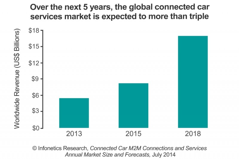 Connected Car Service Providers to Reap $17B in 2018 as GM, BMW, Tesla and Others Ramp Smart Apps