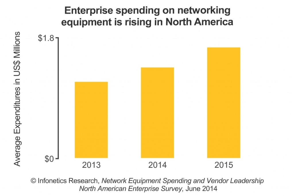"""One of the most interesting findings is that cloud has emerged as the number-1 networking initiative over the next 12 months. Companies are embracing the cloud in a services model as well as building their own cloud-architected data centers, and this means upgrades to network infrastructure."" (image: Infonetics Research)"