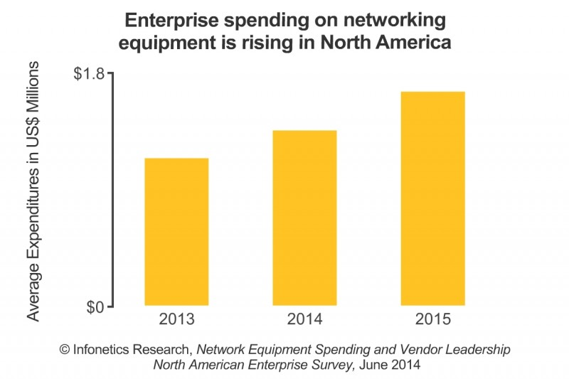 Cloud is Our Number-One Networking Initiative, Say Businesses in Infonetics' Latest Survey