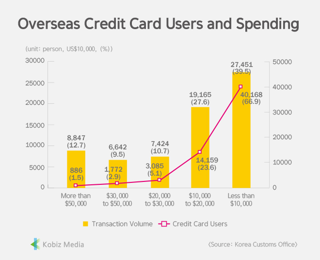 [Stats] Overseas Credit Card Users and Spending