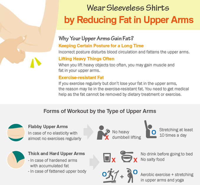 [Infographic] Wear Sleeveless Shirts by Reducing Fat in Upper Arms
