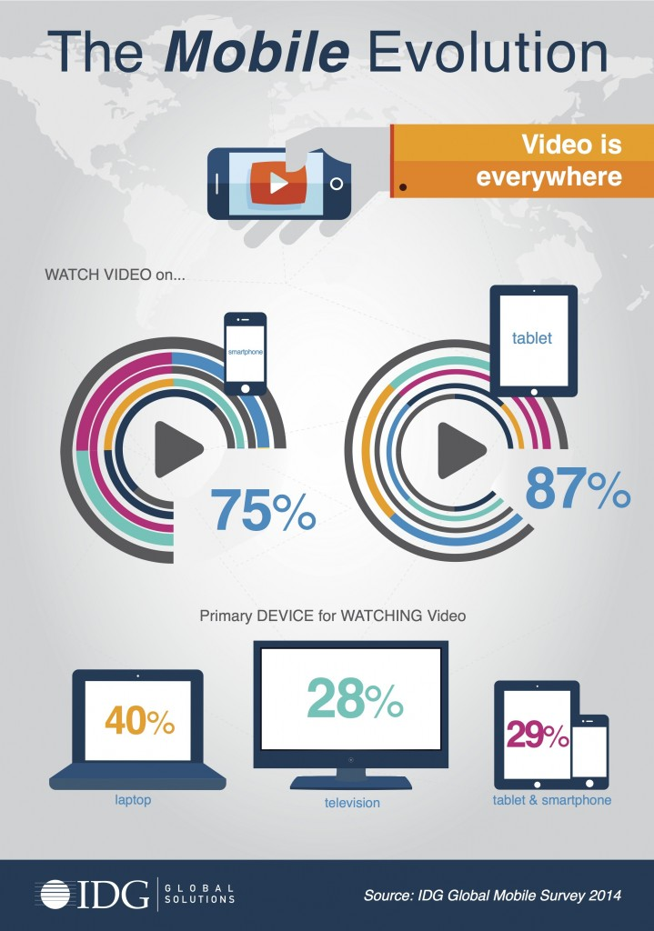 Landmark study sees mobile device adoption driving online video consumption, multitasking and digital purchases (image: BusinessWire)