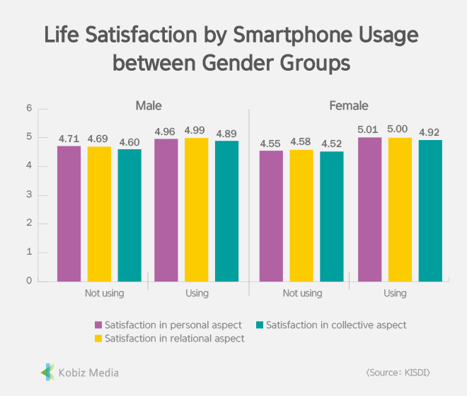 [Stats] Life Satisfaction by Smartphone Usage between Gender Groups