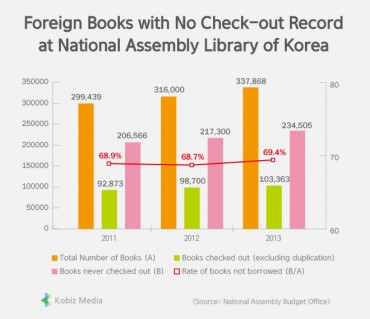 [Stats] Foreign Books with No Check-out Record at National Assembly Library of Korea