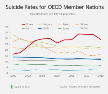 [Stats] Suicide Rates for OECD Member Nations