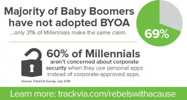 Rule Breakers – Survey Finds Millennials in the Enterprise Lead the BYOD and BYOA Trends