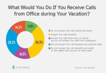 [Stats] What Would You Do If You Receive Calls from Office during Your Vacation?