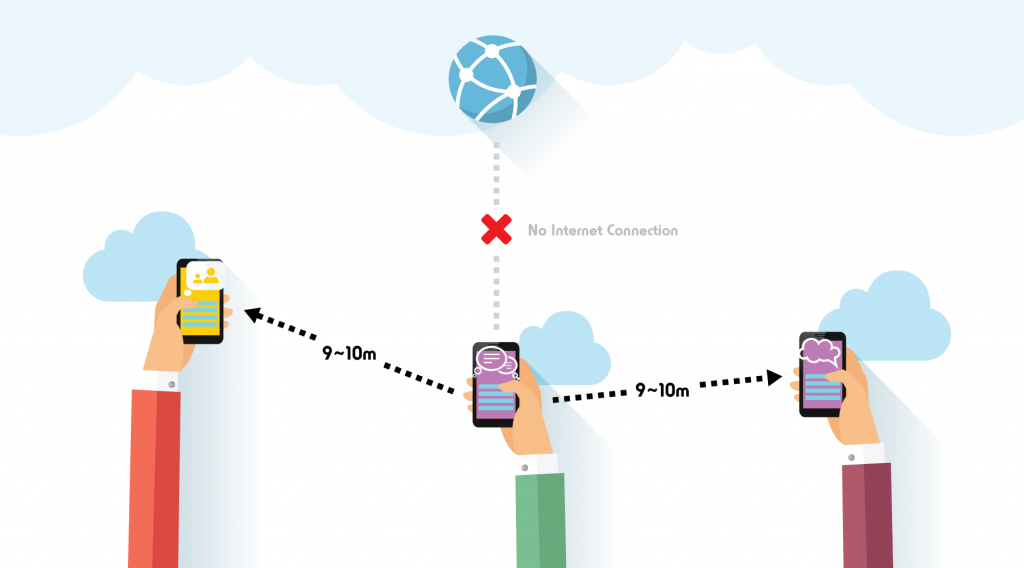 Cycro is a chat app that allows mobile phone users to exchange messages with other users within approximately 9 meters range(*) via Bluetooth connection. It does not require an Internet connection, such as 3G, LTE or Wi-Fi (image: MiraiShonen)