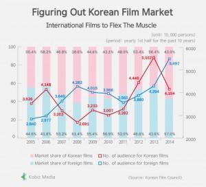 (graph: Kobizmedia/ Korea Bizwire)