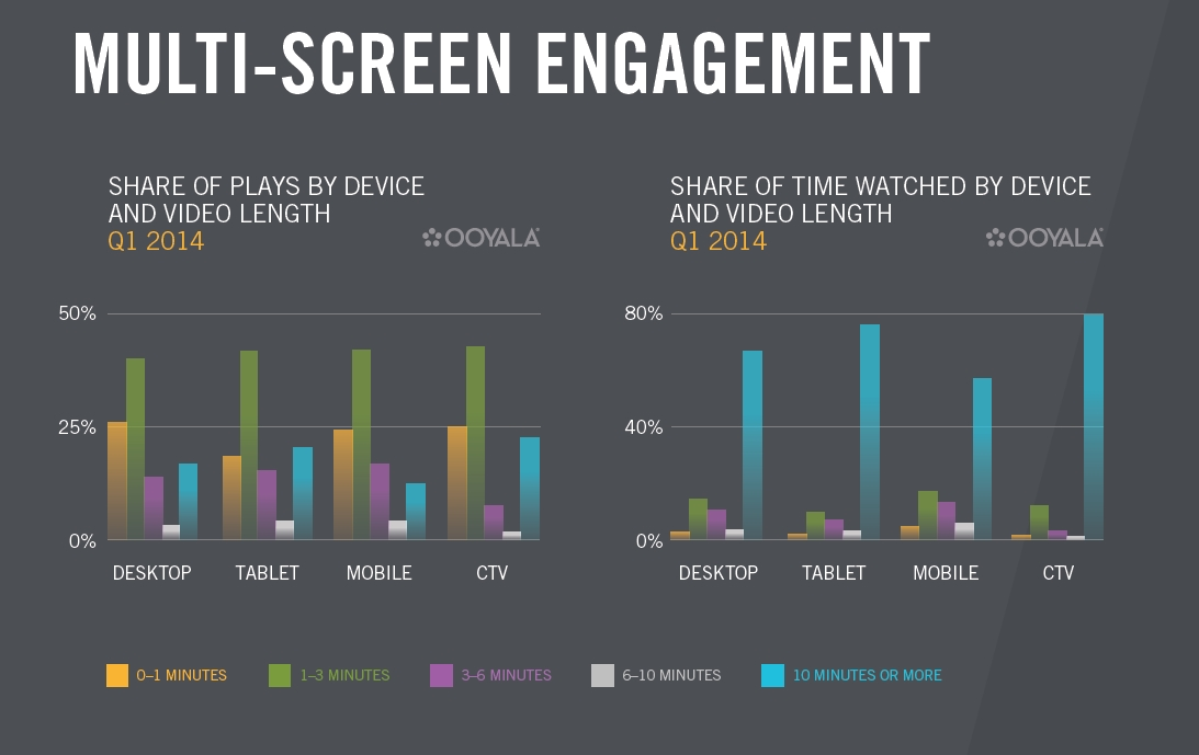 Ooyala issued its Q2 2014 Global Video Index Report, providing insights on the continued evolution of multi-screen video consumption. (image: Ooyala)