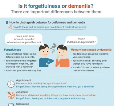 [Infographic] Is it forgetfulness or dementia?