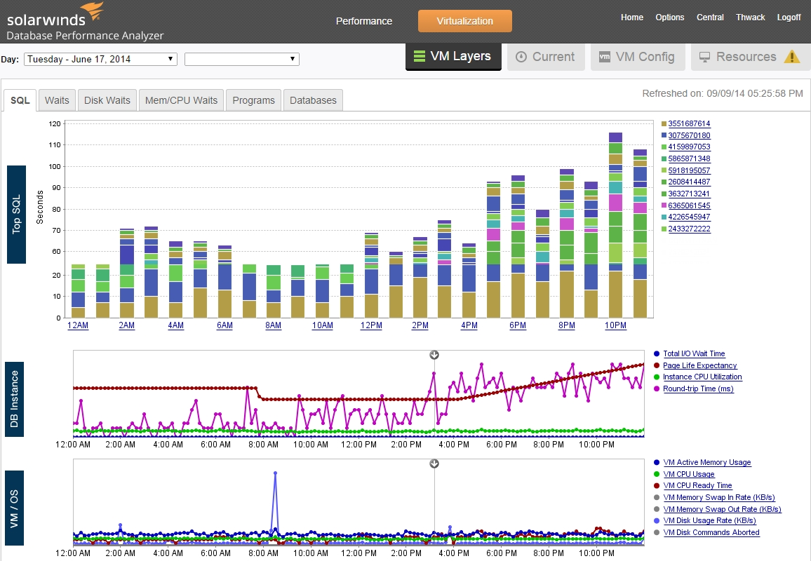 SolarWinds announced extensive correlation and visibility into the database and the layers that support it with enhancements to SolarWinds Database Performance Analyzer. (image: SolarWinds)