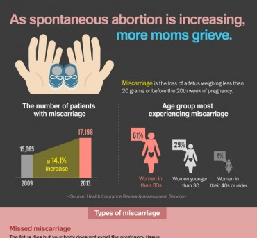 [Infographic] As spontaneous abortion is increasing, more moms grieve