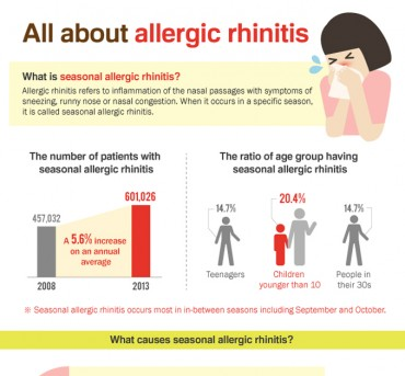 [Infographic] All about Allergic Rhinitis