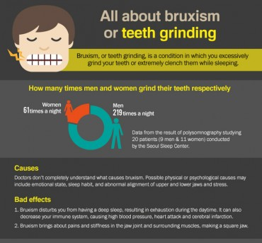 [Infographic] All about bruxism or teeth grinding