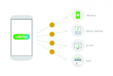 LINE Releases Mobile Payment Service, LINE Pay