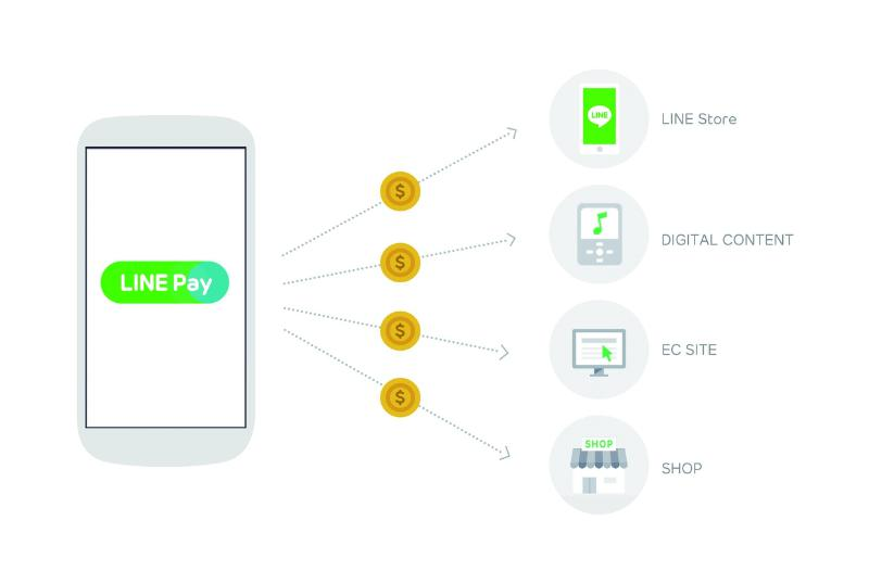 "LINE Corporation announced the release of a new update for the app, version 4.8. Included as a new feature in this update, the mobile payment service ""LINE Pay"" has now been released globally. (image: LINE Corp.)"