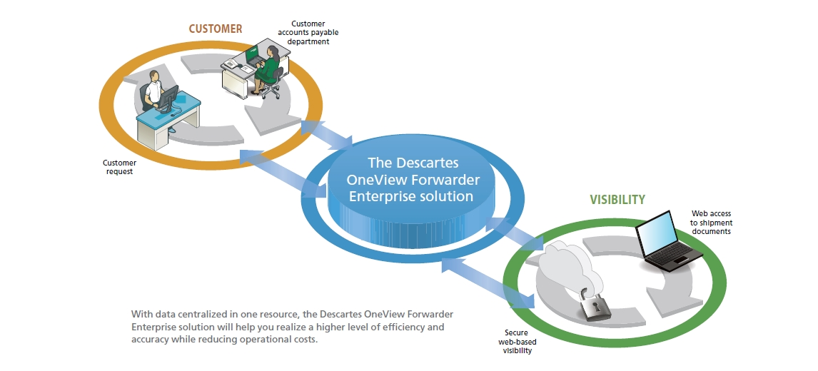Descartes OneView is a modular enterprise management system for forwarders and customs brokers. (image: Descartes)