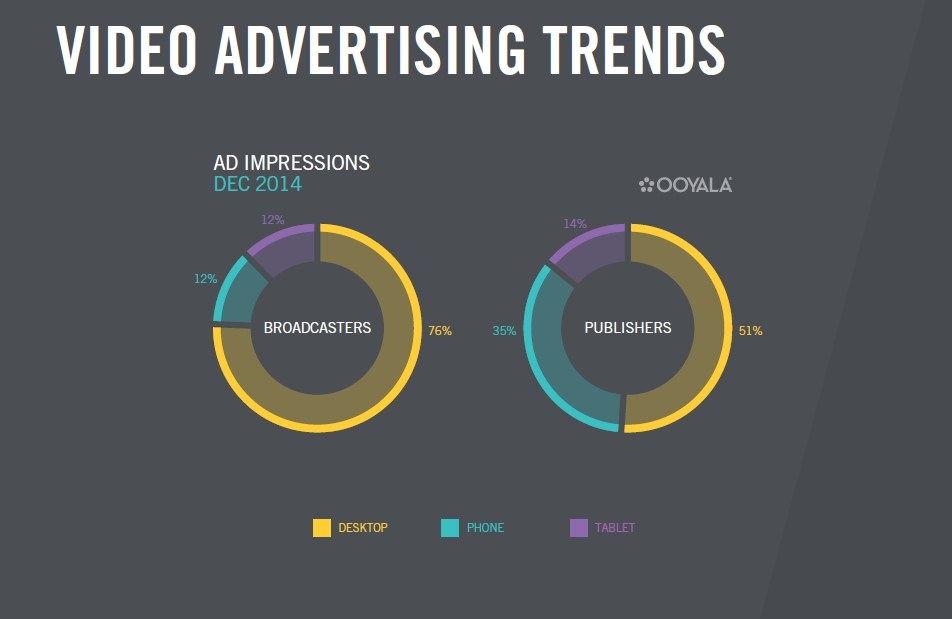 As mobile becomes a primary form of video consumption, ad impressions are starting to follow suit. (image: Ooyala)