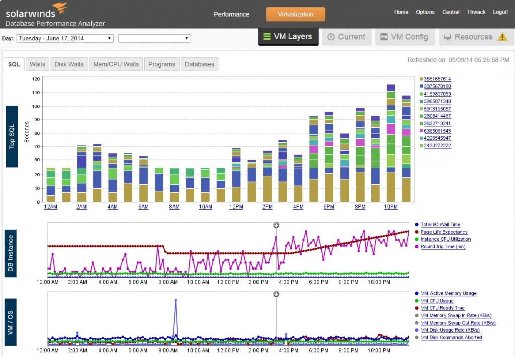 SolarWinds Database Performance Analyzer, Now Available in AWS Marketplace, Enables Database-Centric Application Performance Management for Apps Hosted in the Cloud. (image: SolarWinds)