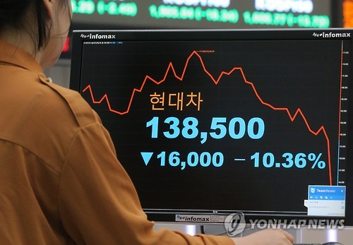 Shares of the company, the fifth largest automaker in the world, tumbled 10.36 percent to 138,500 won (US$125.3), their lowest level since August 2010.  (image: Yonhap)