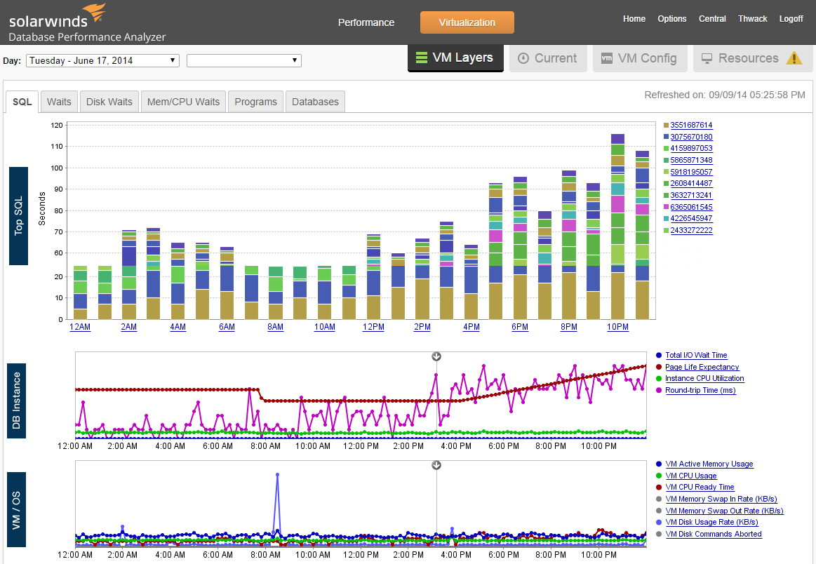 SolarWinds DPA is a complete database performance monitoring, analysis and optimization tool. (image: SolarWinds)