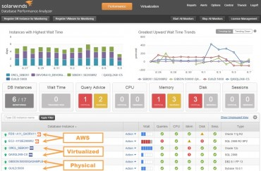 SolarWinds Introduces Database Performance Analyzer for MySQL