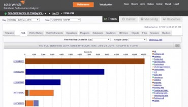 SolarWinds to Present Wait-Time Analytics for MySQL Performance Optimization at Percona Live Europe 2015