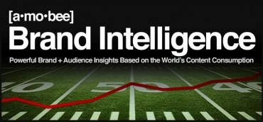 Amobee Brand Intelligence Technology Expands Globally