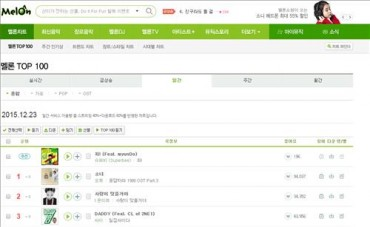 Music Industry Pressures Melon to Stop Song Suggestion Service